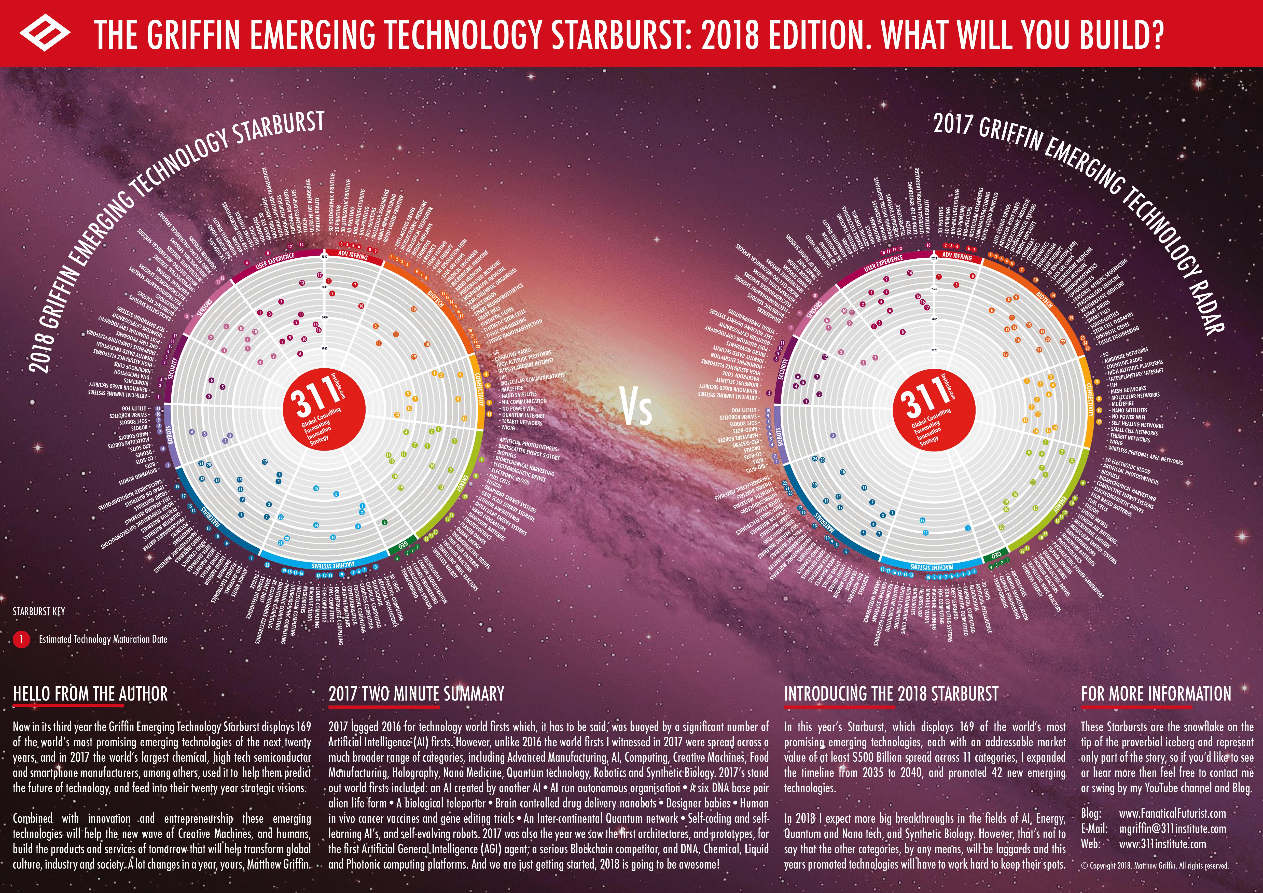 2018 Griffin 2020 to 2050 Emerging Technology Radar